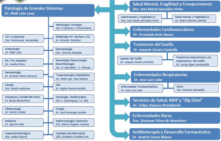 áreas y grupos de investigación bioaraba