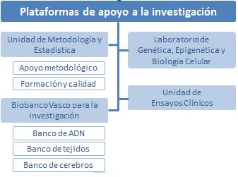 Plataformas de apoyo a la investigación de Bioaraba